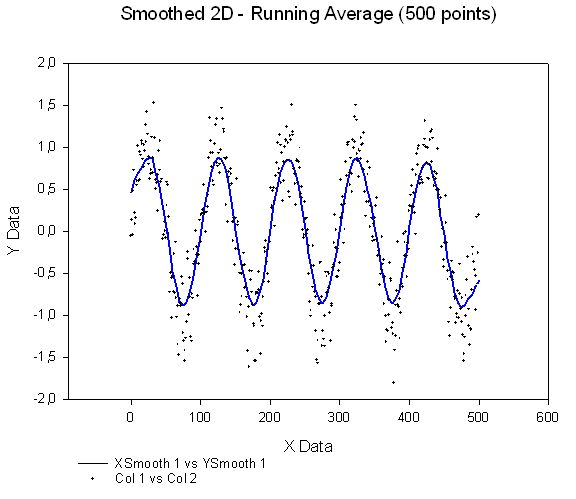 2D Smoothed 500 - Running Average