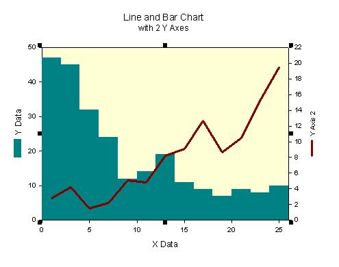 Bar and Line Chart with Two Y Axes