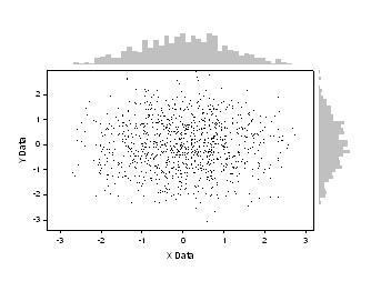 Border Plots, Histogram