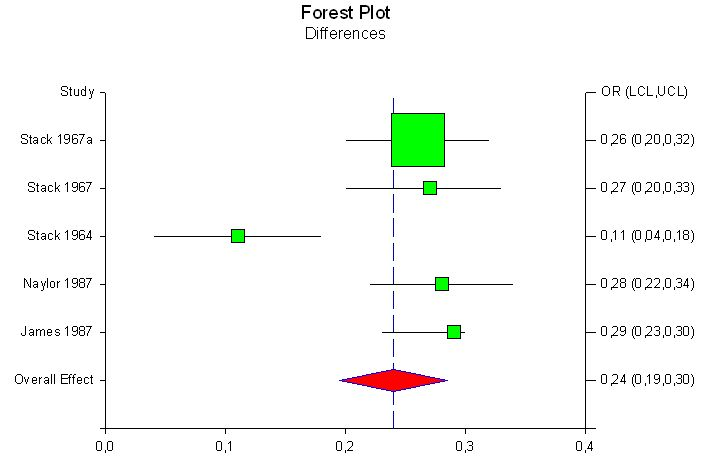 Forest Plot Differences