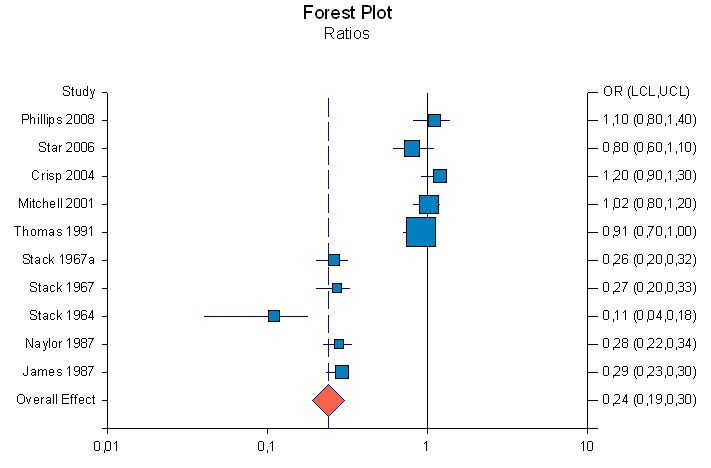 Forest Plot Ratios