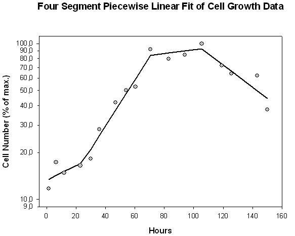 Piecewise Linear Fit