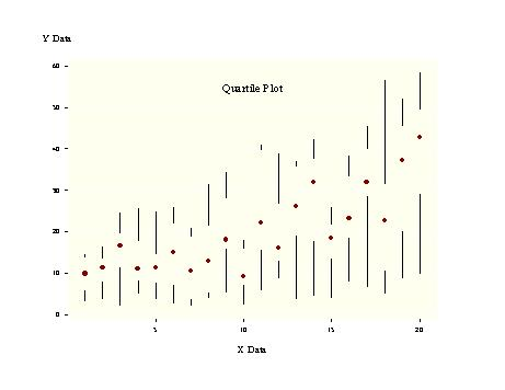 Quartile Plot