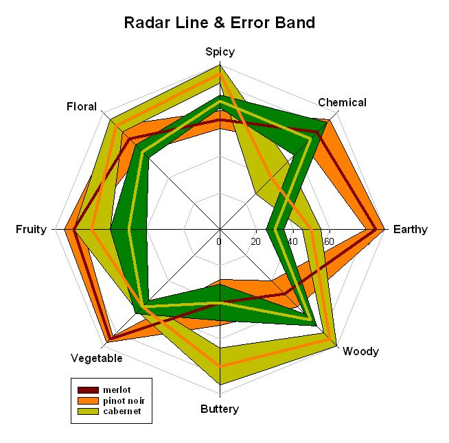 Radar Line and Error Band