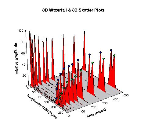 3D Waterfall & 3D Scatter Plots