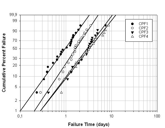 Weibull Failure Graph