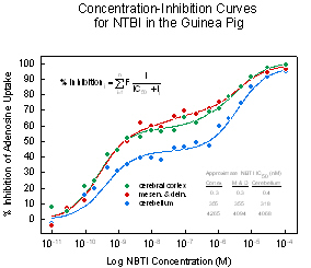 Concentration-Inhibition