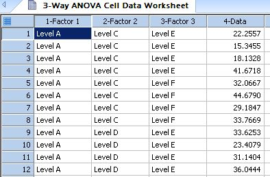 Converts indexed data for a 3-Way ANOVA design into a raw data format *