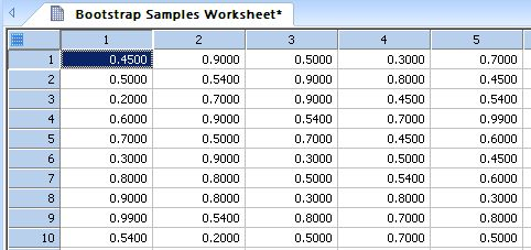 Creates a number of bootstrap samples (sampling with replacement) of a user-selected column of worksheet data *