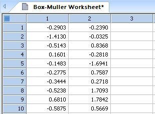 Box and Mullers Bivariate Normal Random Number Generator *