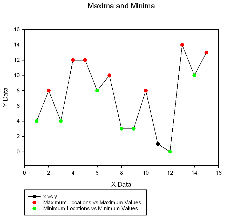 Procedure to locate all weak, local maxima or minima in a data set *
