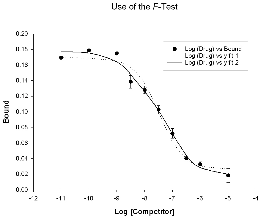 Compare Two Nonlinear Curve Fits with the F test