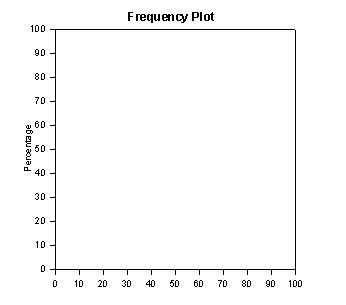 This transform creates frequency plots and mean bars of multiple y data columns