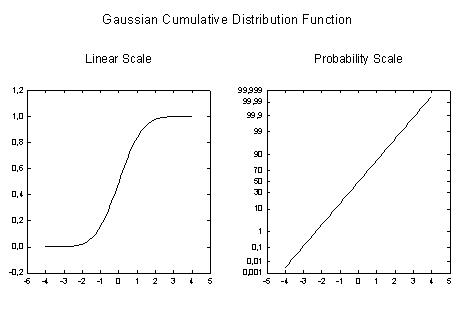 Gaussian Cumulative Distribution Function