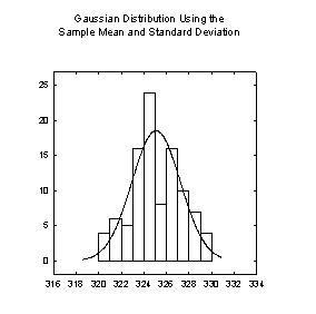 Transform for a Histogram with a Superimposed Gaussian Distribution