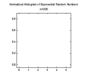 Transform to Generate Normalized Histogram