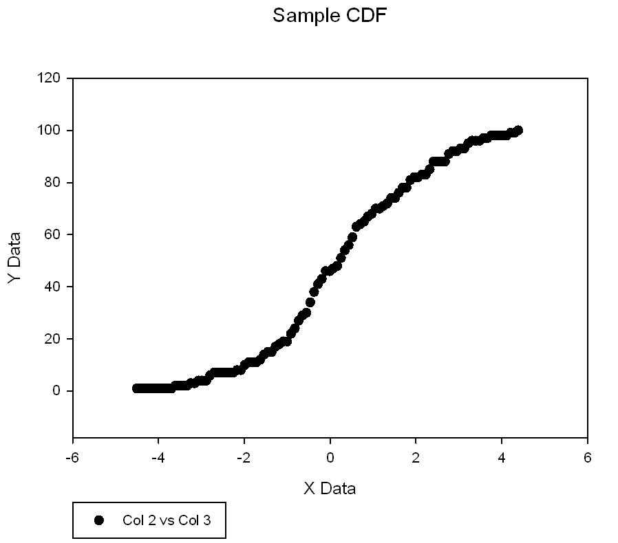 Computes the sample cumulative distribution function                     of a column of data *