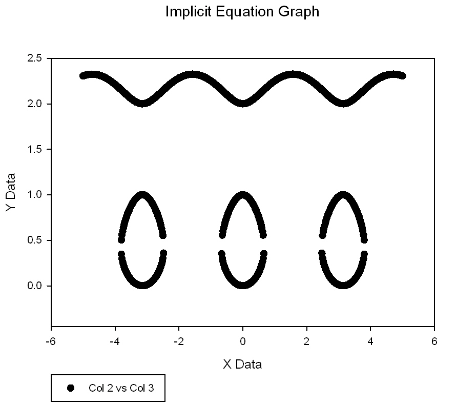 Plotting 2D-Implicit Equations as a Scatter Plot *