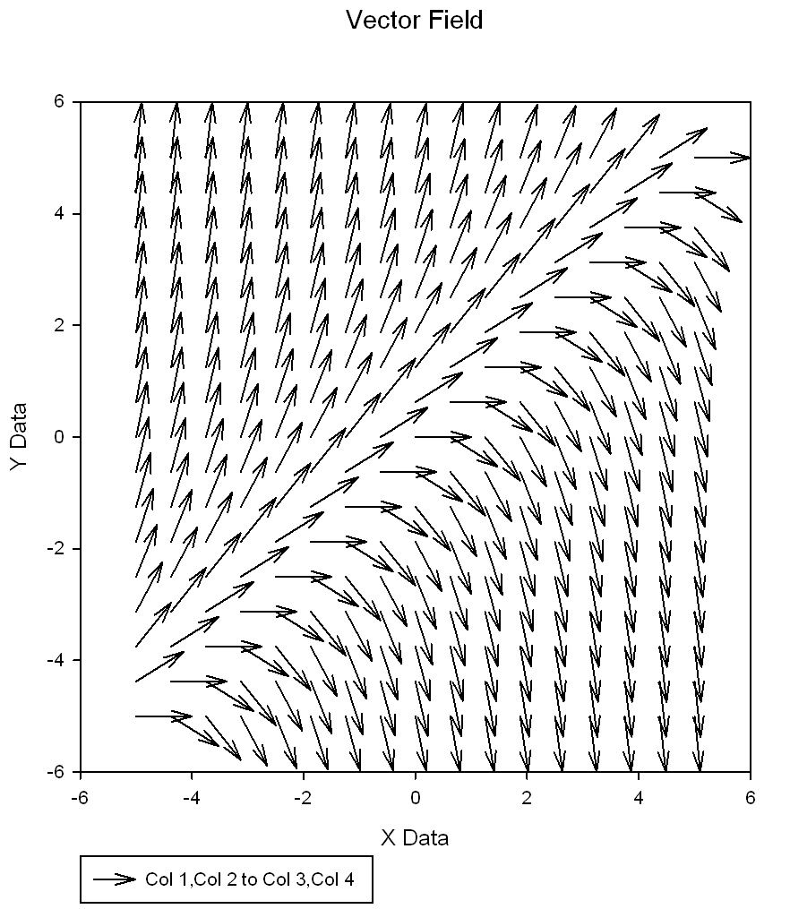 This transform generates sampled data of a 2-dimensional vector field                     which can be used to create a vector plot using the XYXY data format *