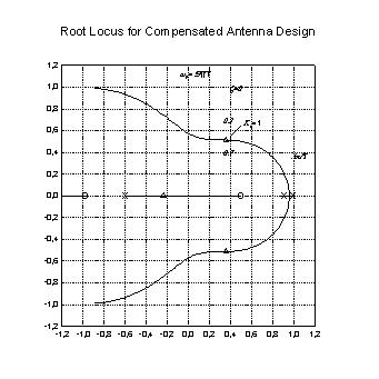 Transform for z-Plane Design Curves